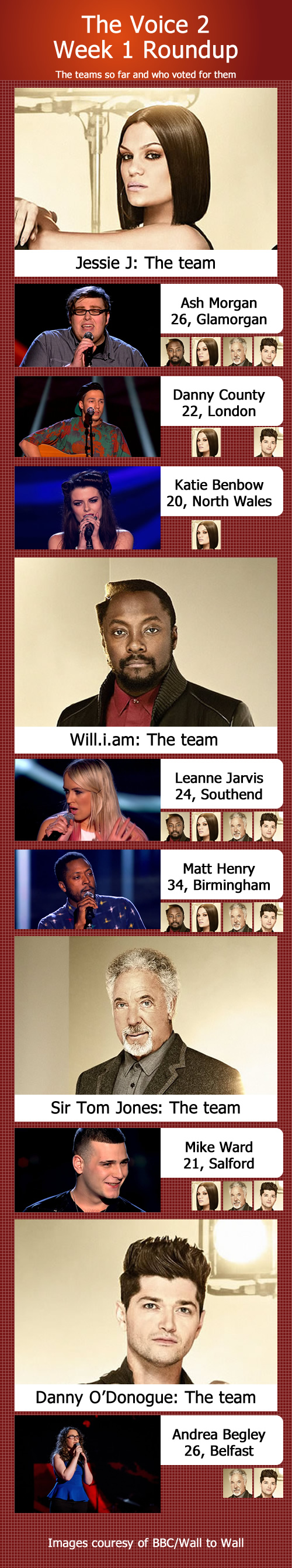 The Voice 2 - Week 1 picture roundup